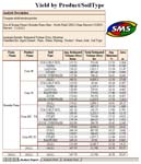 SMS Advanced Yield by Product/Soil Type